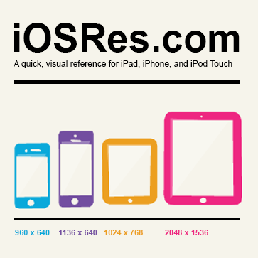 Ios Resolution Reference Ipad Iphone And Ipod Touch Resolution Aspect Ratios Icons Sizes And Much More For Ios6 And Ios7